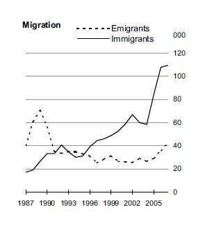 Irish Migration